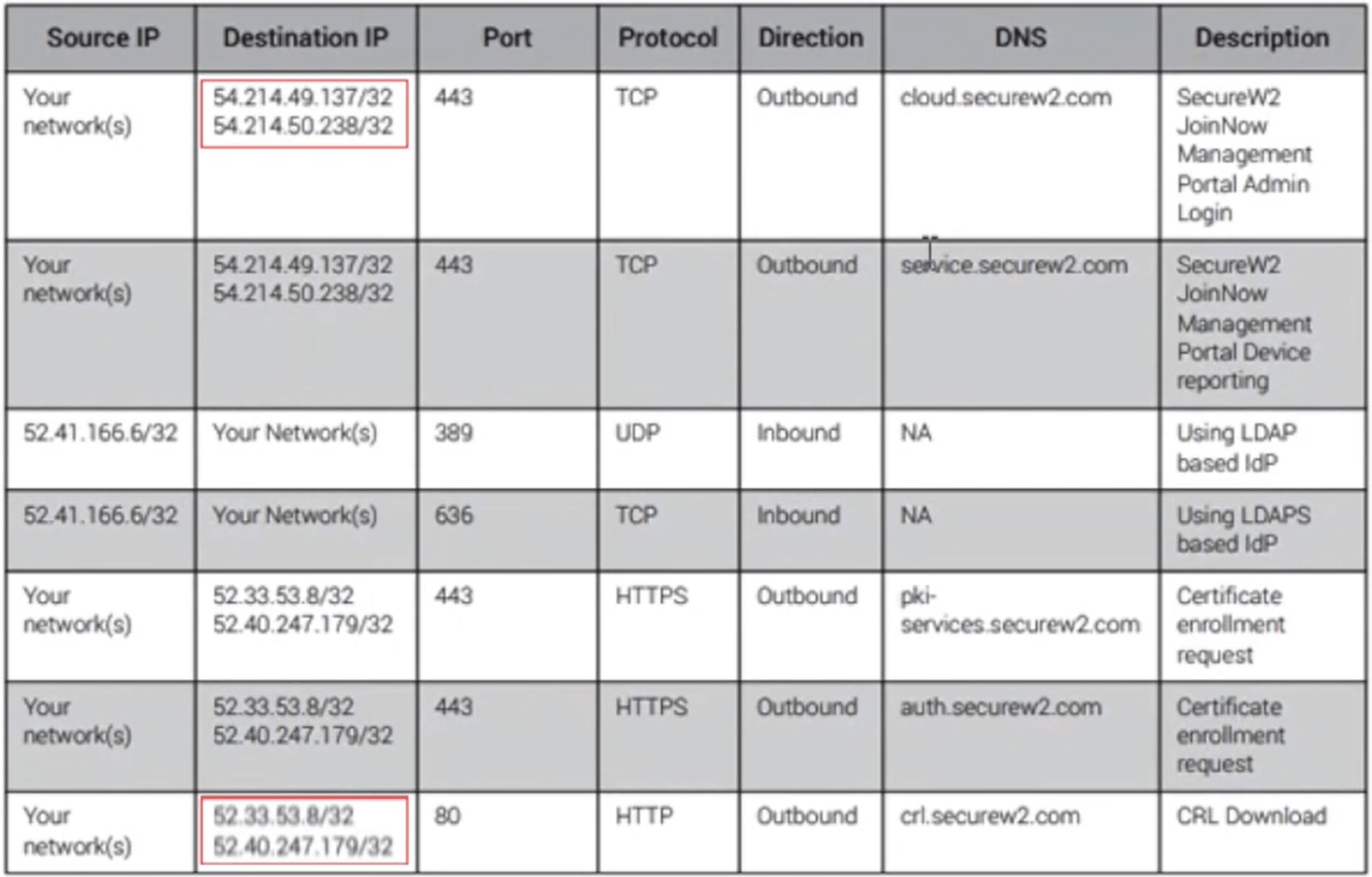 The required IP addresses to allow on the Open SSID