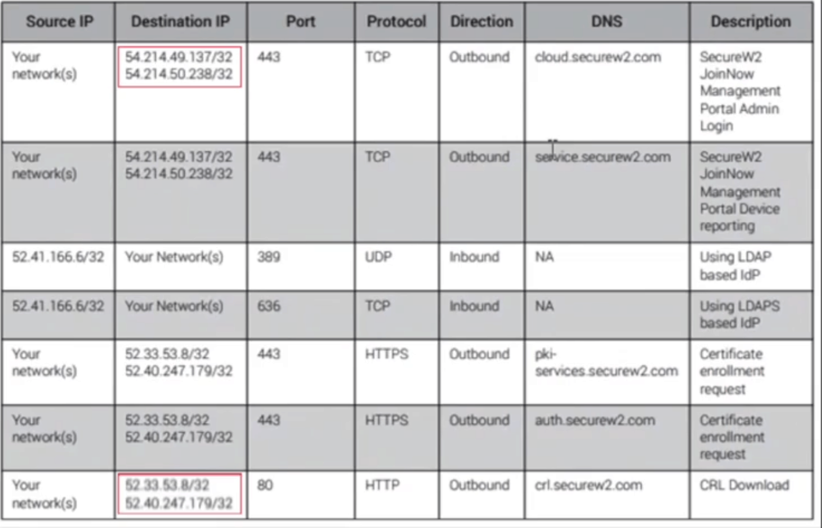 How to Set Up EAP-TLS with Aruba Instant Access Points