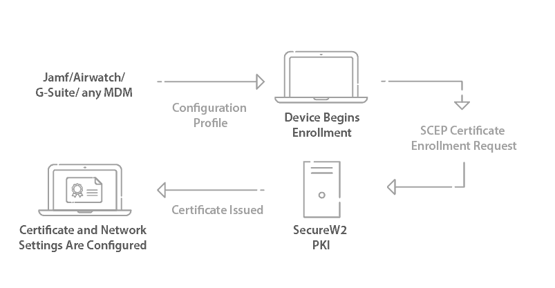 Process to enroll Managed devices with no end user interaction