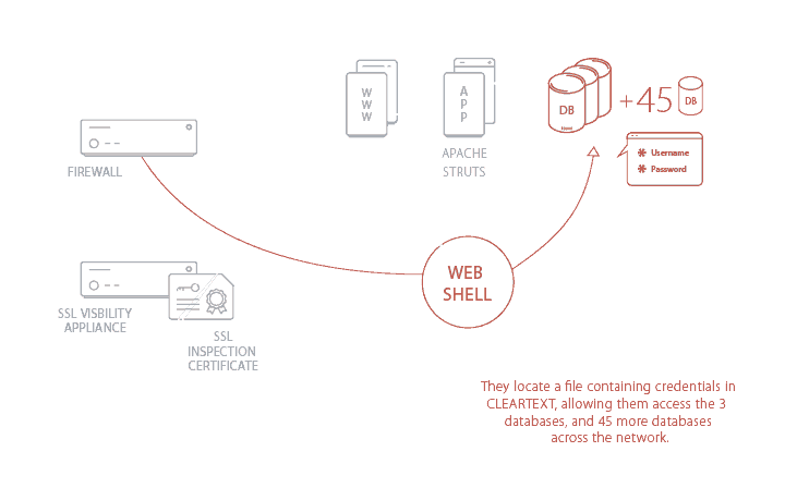 Visualization of the process used to steal credentials from the servers