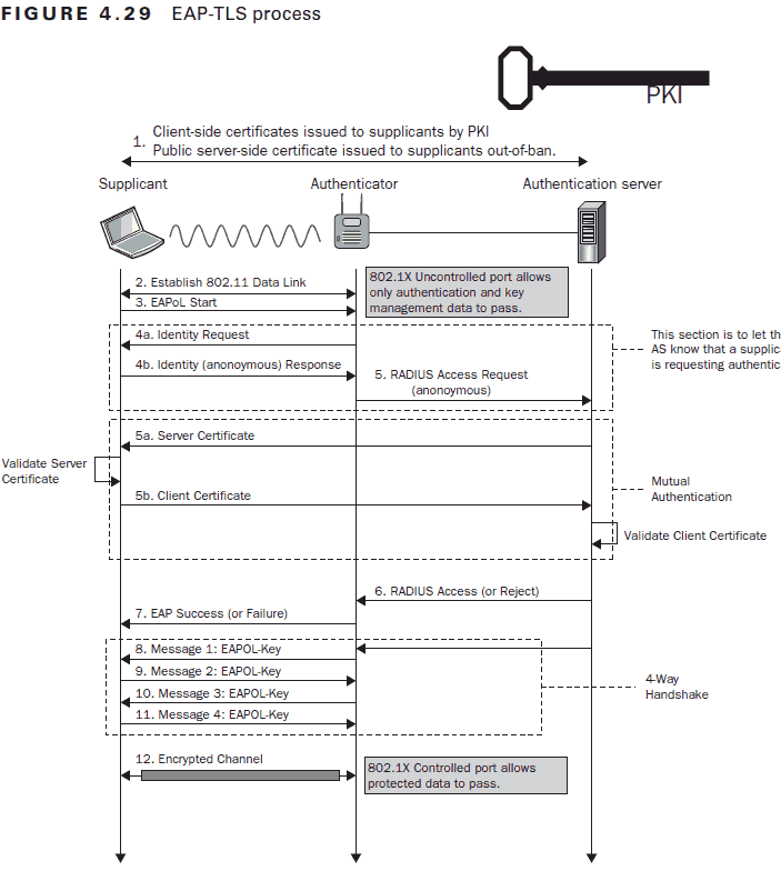 detailed view of EAP-TLS authentication process