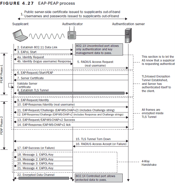 detailed view of the PEAP-MSCHAPv2 authentication process
