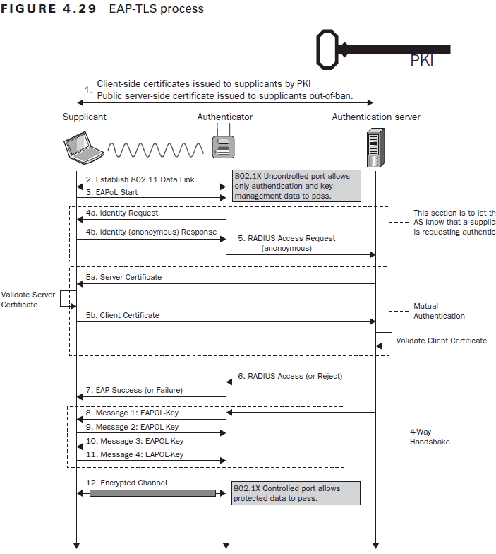 Process detailing the EAP-TLS authentication protocol