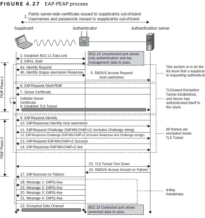 Image detailing the PEAP-MSCHAPv2 protocol