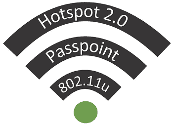 802.11u and Passpoint and Hotspot 2.0 work together for secure authentication