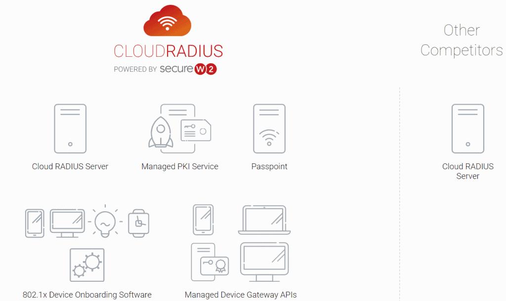 cloud radius azure