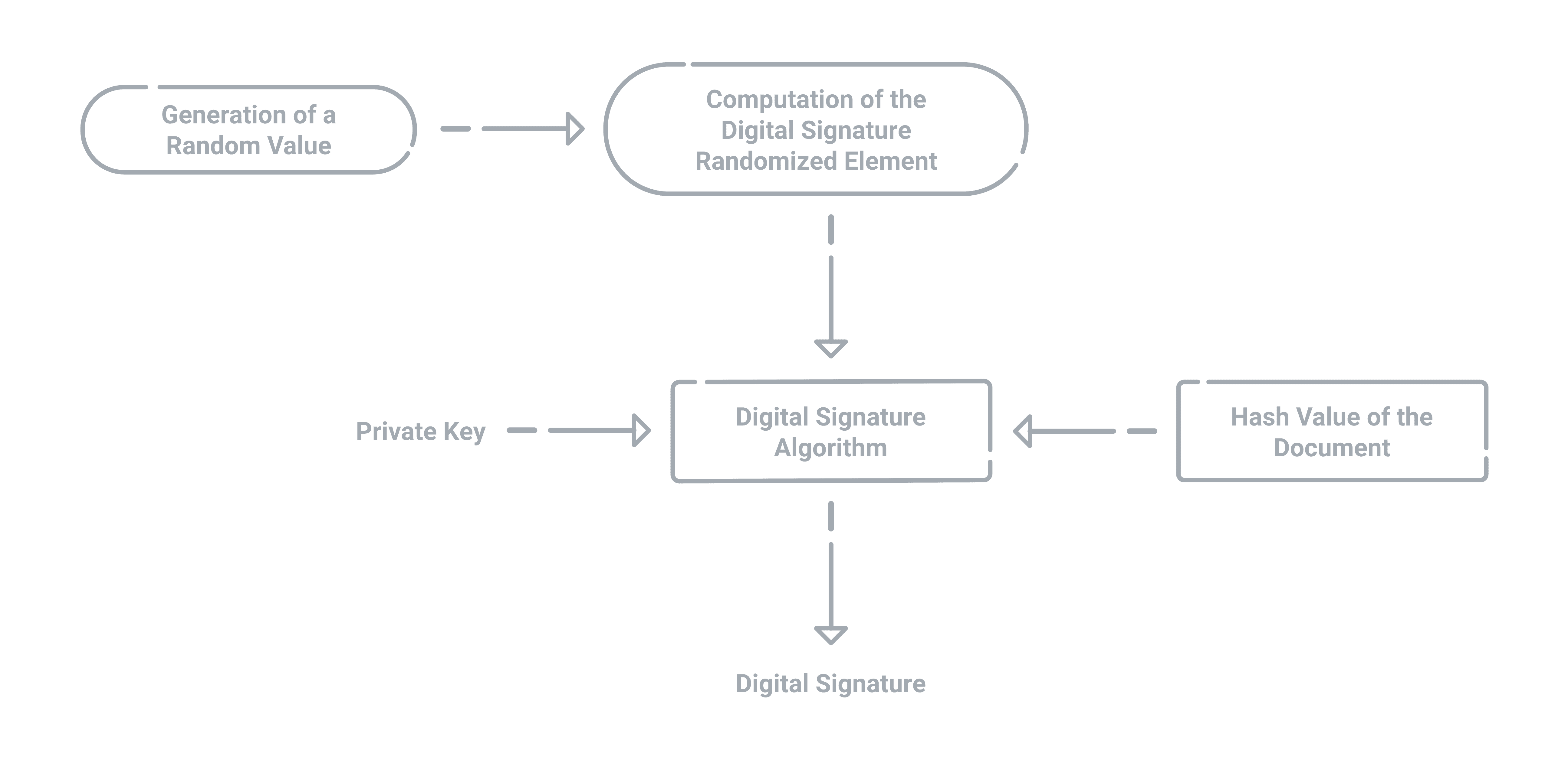 The process for generating a PKI digital signature