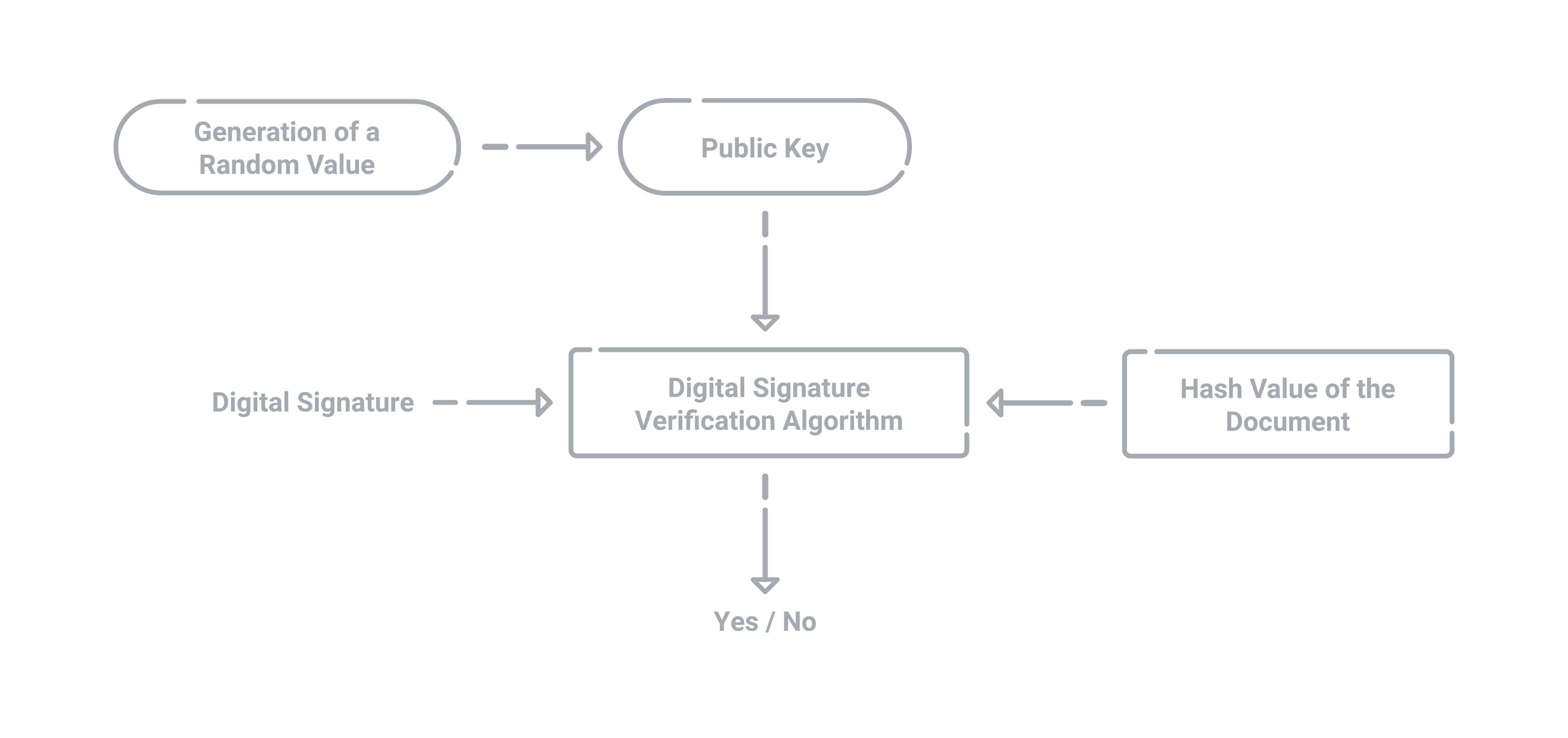 The process for verifying the validity of the digital signature